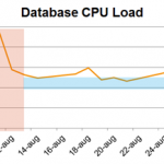 Database CPU Load