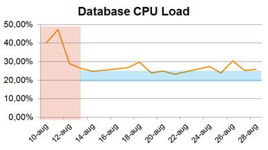 Database CPU Load
